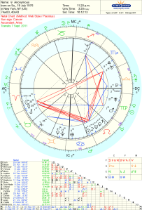 The Astrology chart is a BLueprint of you