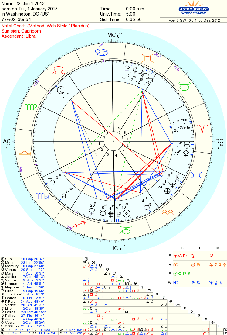 astrology by Tara Greene