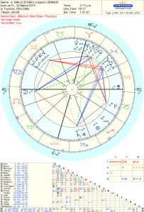 Uranus MArs Sun Venus