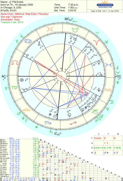 Phil Everly astrology Tara Greene