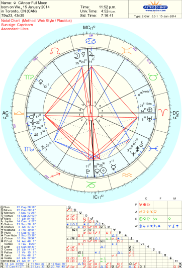 Cancer Super moon Astrology Tara Greene