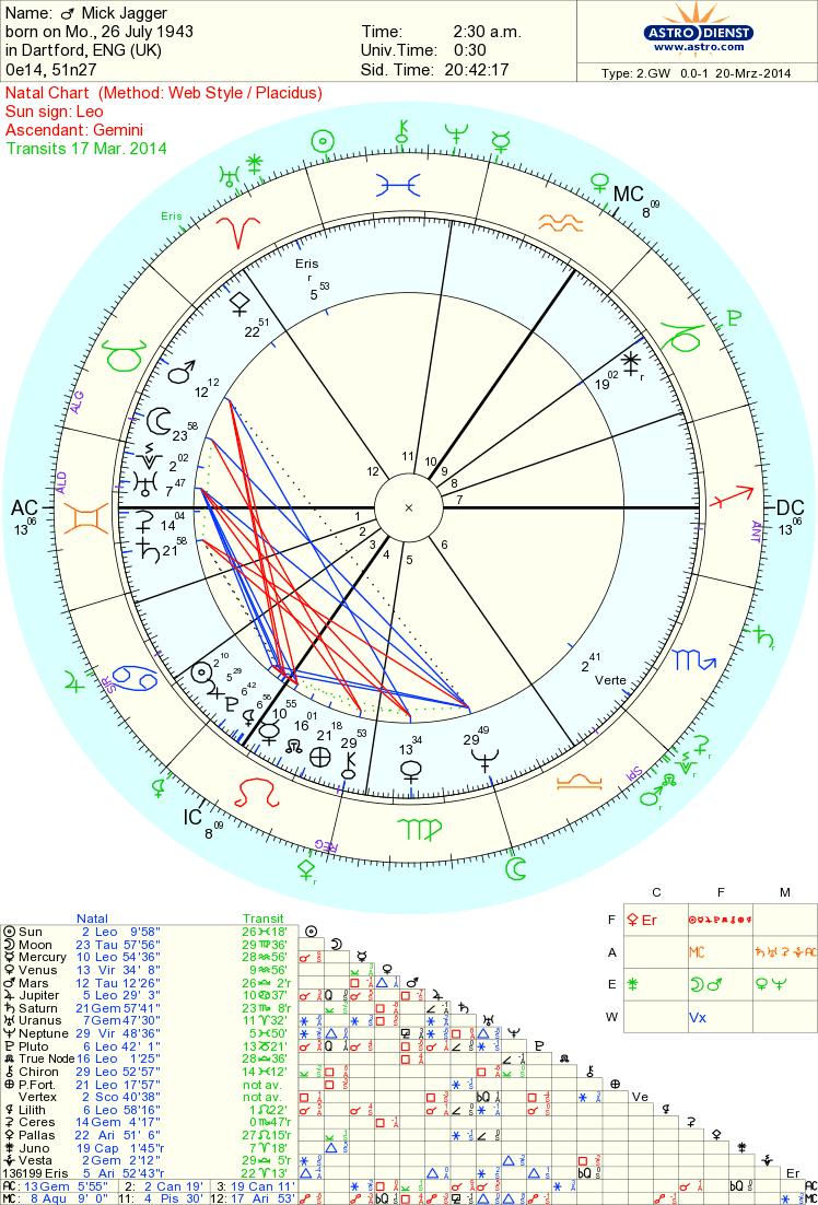 Mick Jagger Astrology Tara Greene