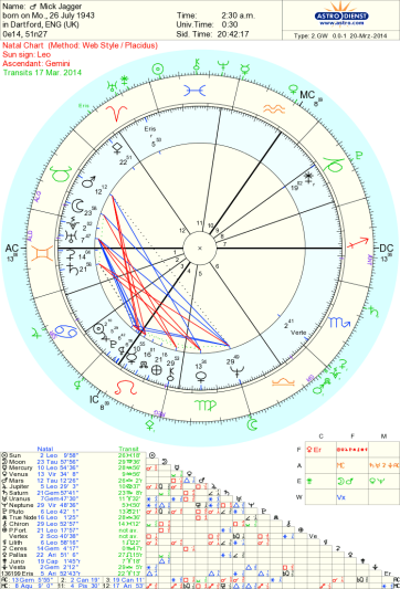 Mick Jagger Astrology Tara Greene