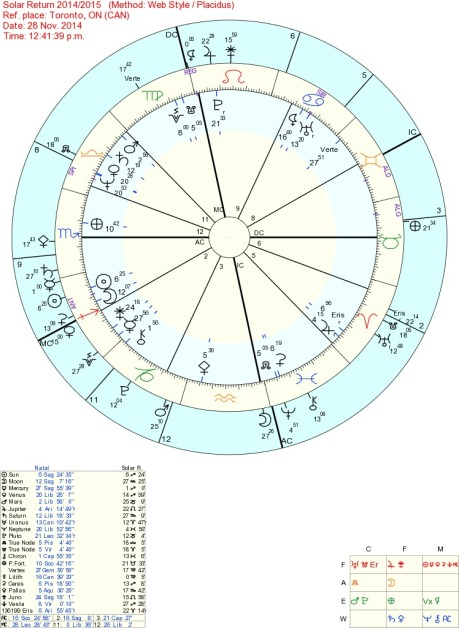 solar return astrology Tara Greene
