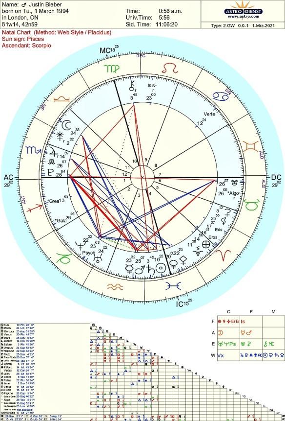 Justin Bieber astrology