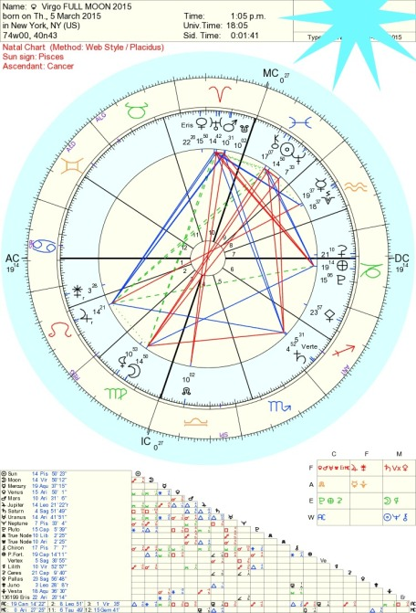 Virgo Full Moon, Astrology Tara Greene