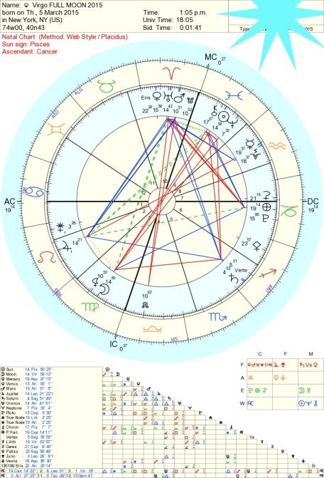 Virgo Full Moon, Astrology Tara Greene