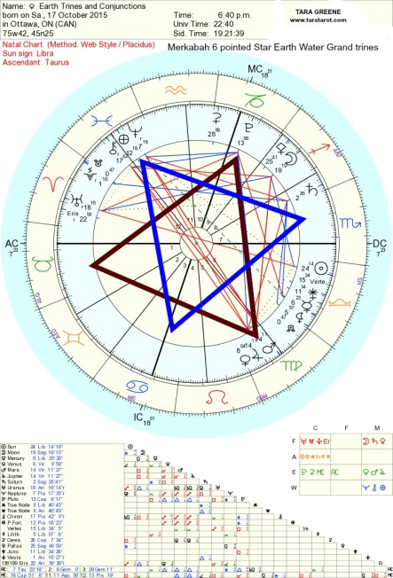 Merkaba earth Trines horoscope Tara Greene