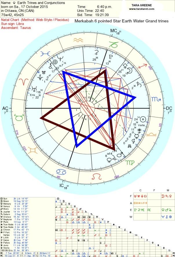 Merkaba earth Trines horoscope Tara Greene