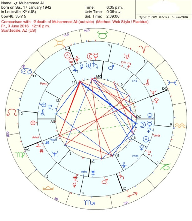 muhanned Ali Astrology Tara Greene