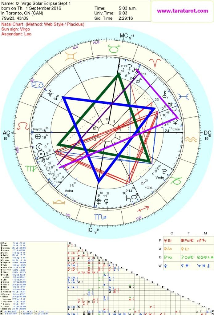 goddess Grand Sextile Virgo Solar eclipse Tara Greene
