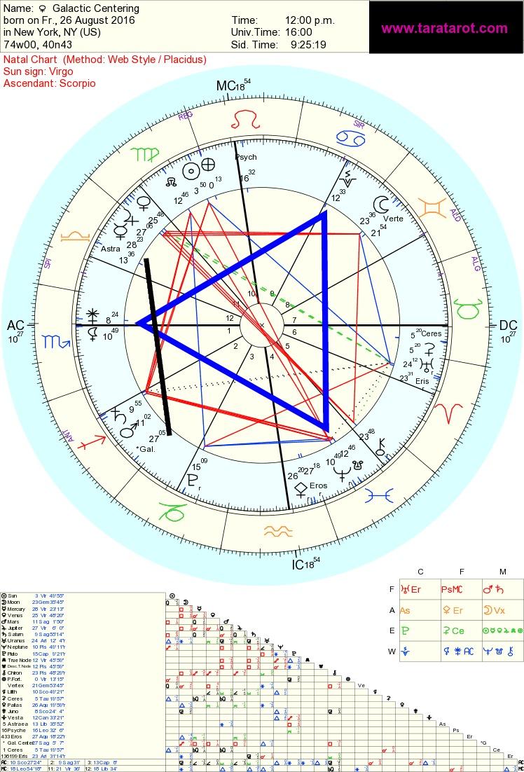 Galactic Center, Astrology Tara Greene