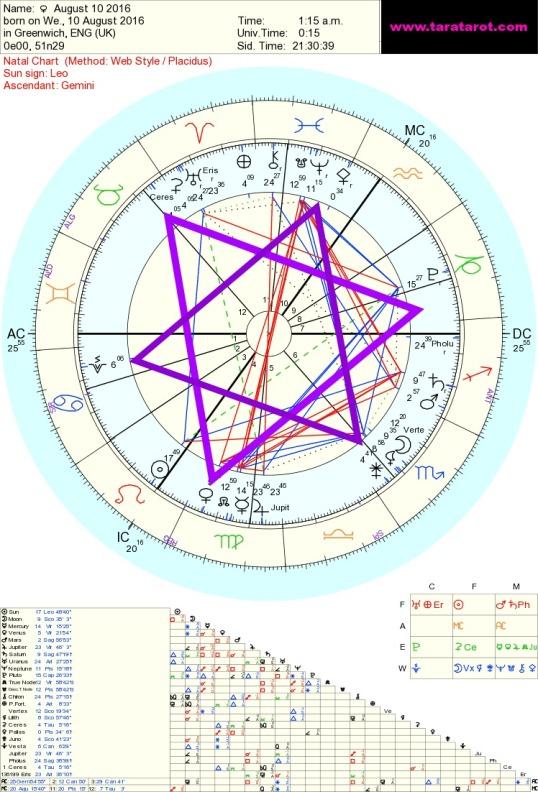 Horoskoop ee blogposts: Athena, Juno, Lilith, Venus, Vesta Sacred