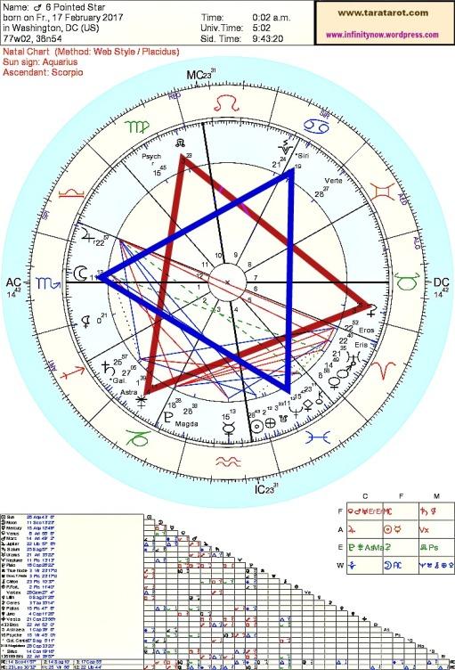 Rare 6 pointed Star Merkabah Astrology Tara Greene