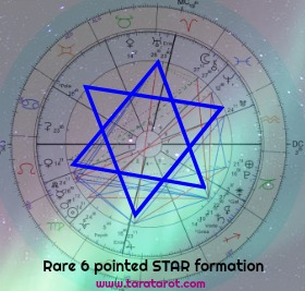 Sacred geometry Astrology Tara Greene