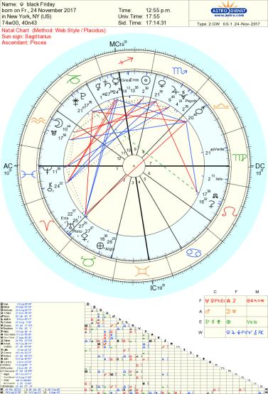 Black Friday astrology Tara GReene