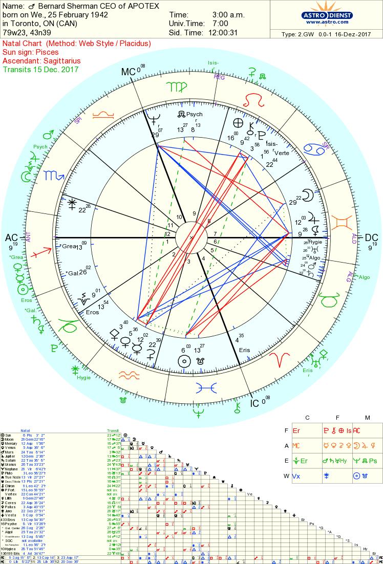 Can Astrology solve Billionaire Barry Sherman death mystery? | Tara
