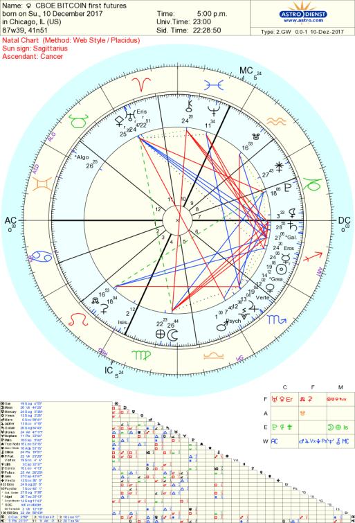 Bitcoin CBOE trade astrology Tara Greene