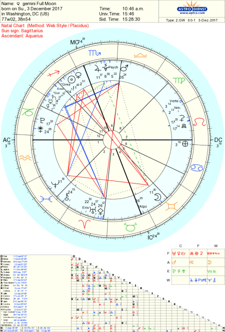 Gemini Full Moon Astrology Tara Greene
