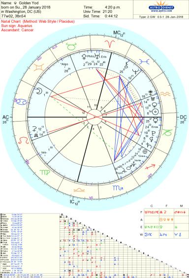 Golden Yod astrology Tara Greene