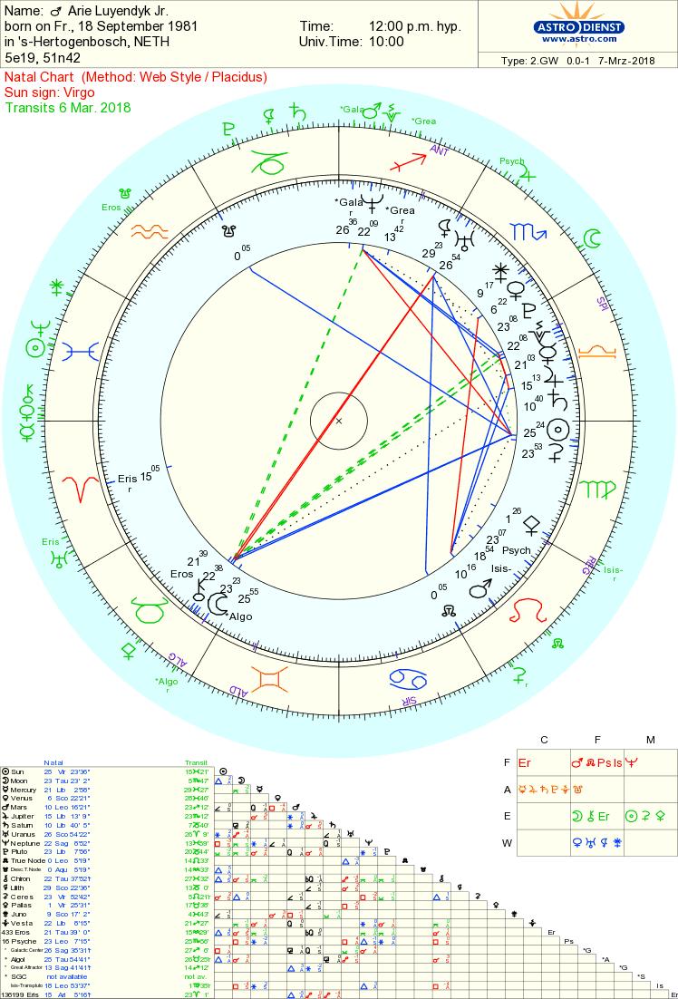 the Bachelor Astrology Tara Greene
