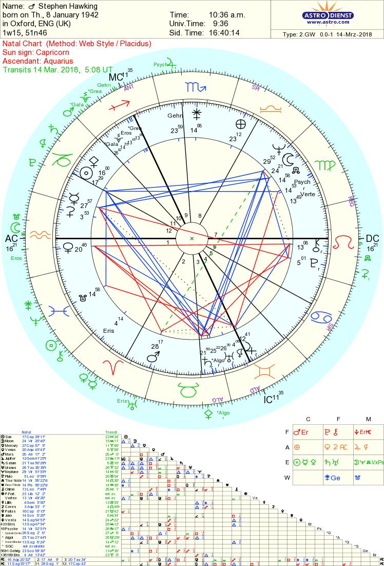 Stephen Hawking Life and death astrology   Tara Greene,Tarot ...