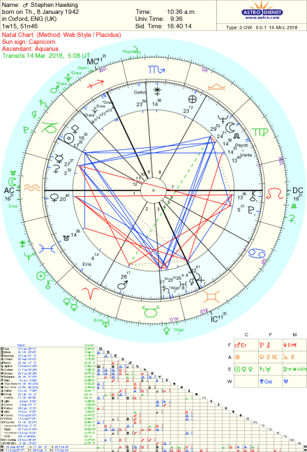 Stephen Hawking Astrology Tara Greene