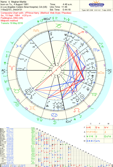 composite astrology charts reveal the truth in a couple
