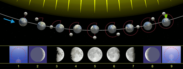Lucky Number 13 and Lunar Phases Mayan calendar