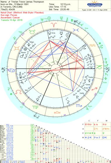 Tristan Thompson astrology Tara Greene