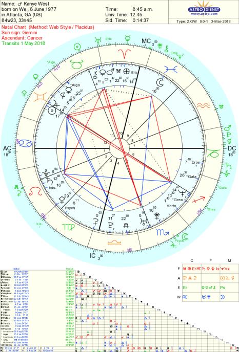 kanye west astrology Tara Greene