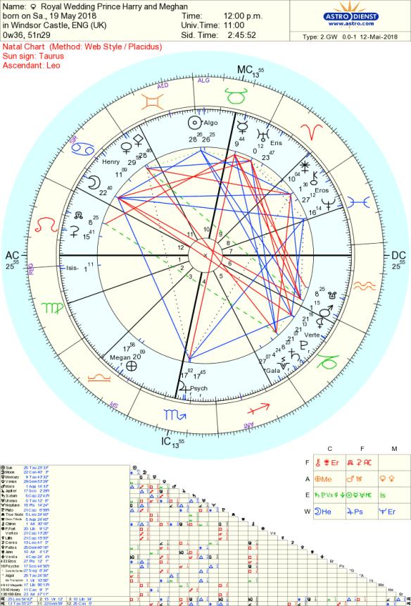 Royal Wedding Astrology Tara Greene
