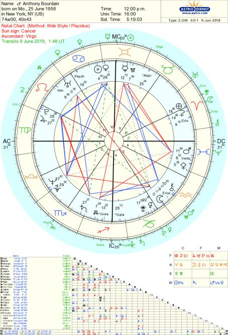 Anthony Bourdain astrology in life and death Tara Greene