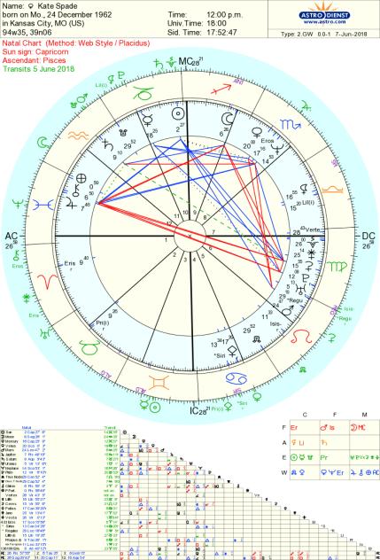 Kate Spade astrology suicide Tara Greene