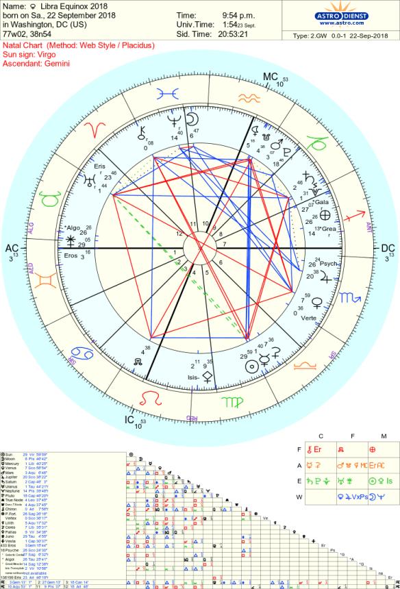 Libra Equinox astrology tara Greene