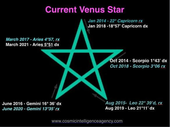 Cosmic Intelligence Agency image Venus Pentagram