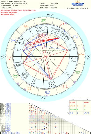 Mars INsight Landing November 26 2018 astrology