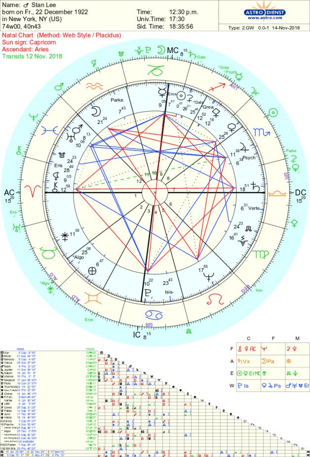 Stan Lee Astrology