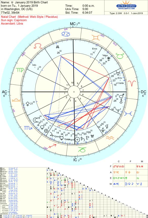 2019 Birth Chart Astrology tara Greene