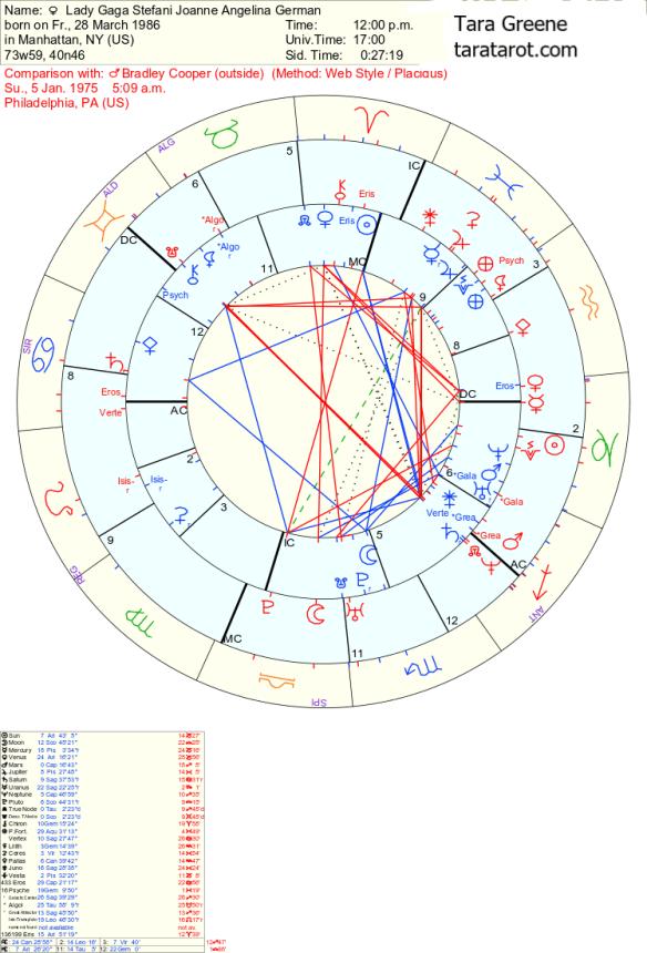 Lady Gaga Bradley Cooper Astrology chemistry tara Greene
