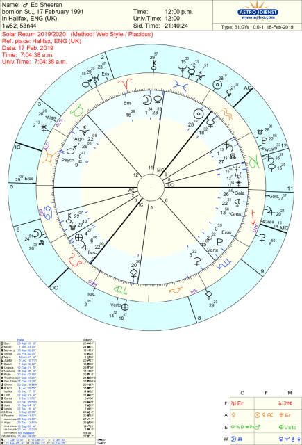 Ed Sheeran Astrology and Solar Return chart
