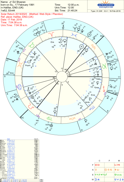 Ed Sheeran Astrology and Solar Return chart