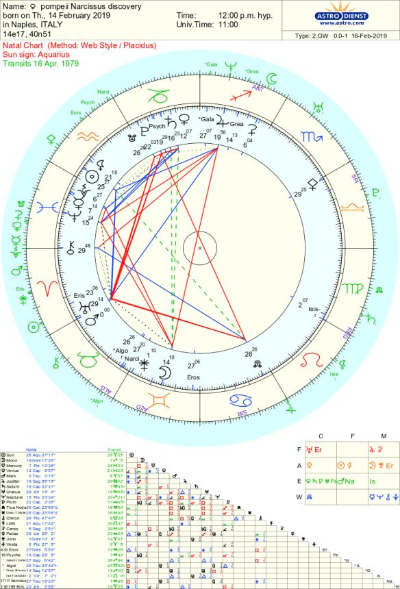 Pompeii, narcissus, synchronicity, Tara Greene Astrology