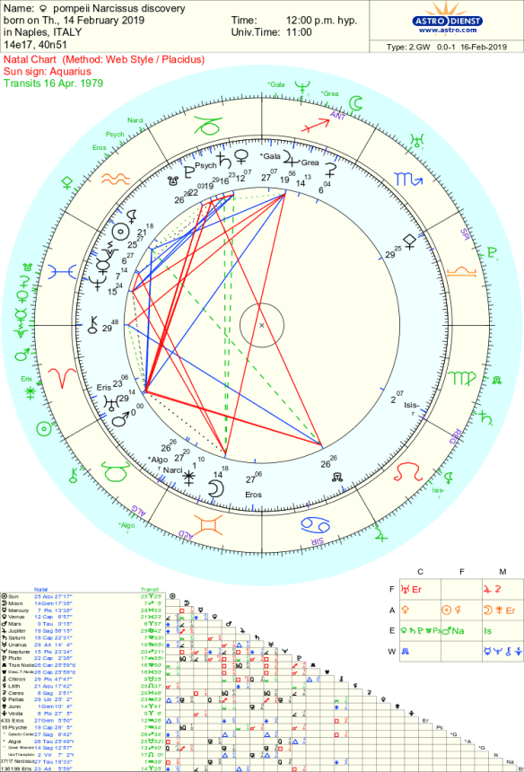 Trump Astrology 2019