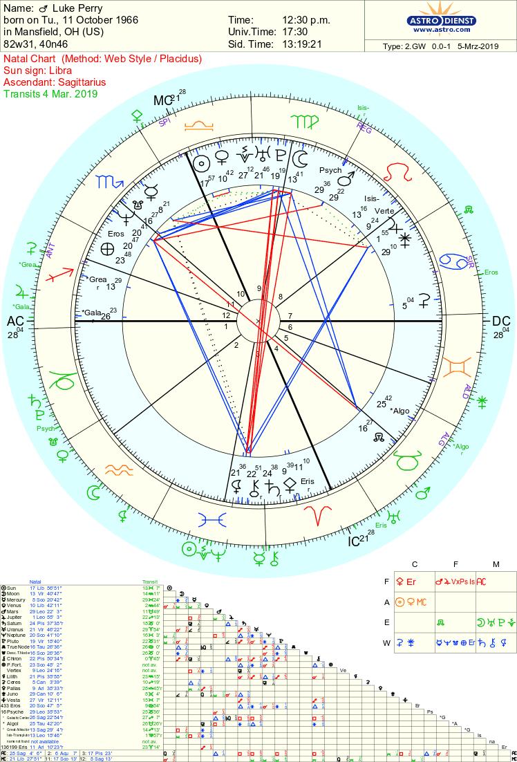 Luke Perry Astrology by Tara Greene