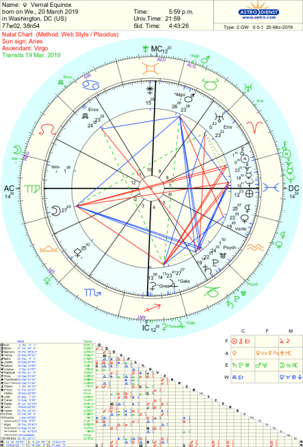 Vernal Equinox 2019 Astrology Tara Greene