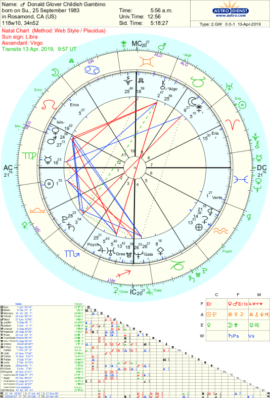 Childish Gambino astrology