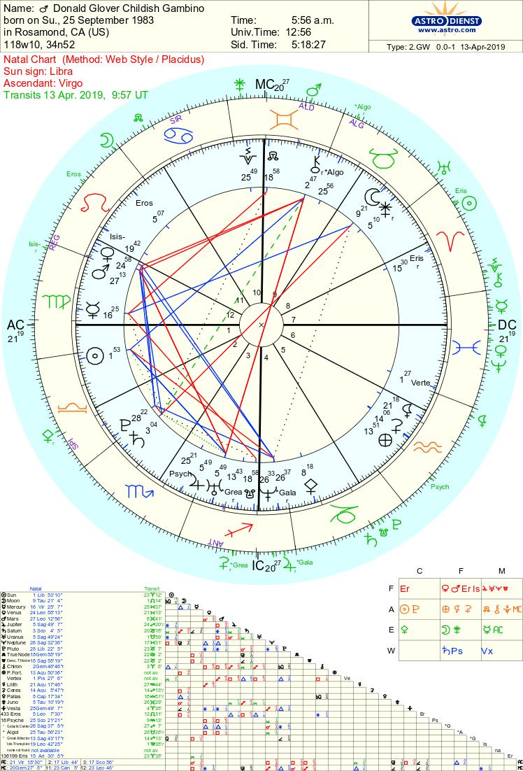 Childish Gambino astrology