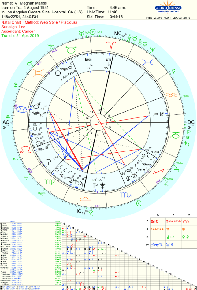 Duchess Meghan and Royal Baby Astrology