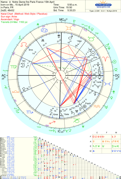 Notre Dame fire astrology chart and construction 1163